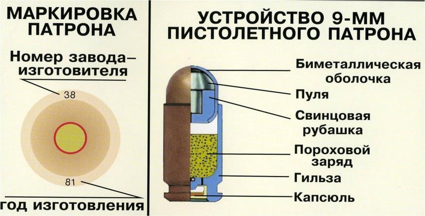 Устройство патрона для пистолета Макарова