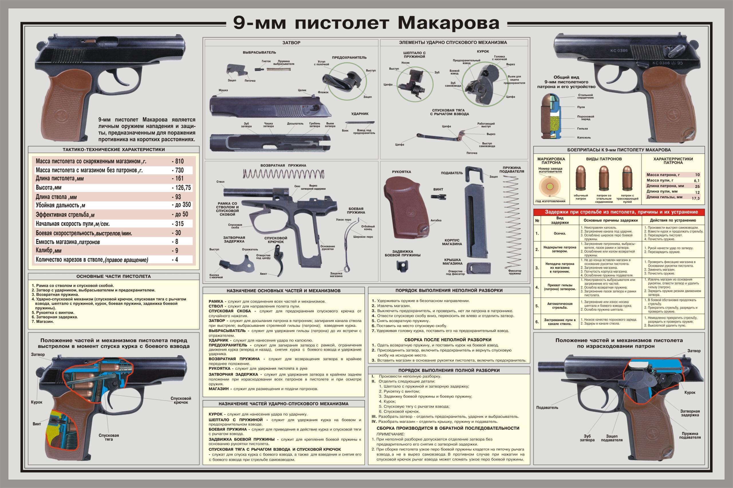Устройство пистолета Макарова