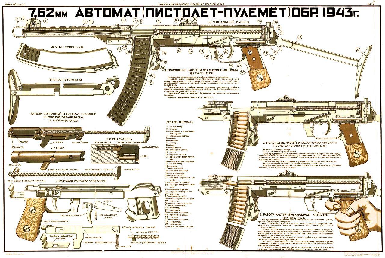 Пистолет-пулемет Судаева ППС-43: оружие Великой Победы