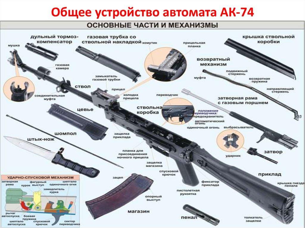 Общее устройство АК-74